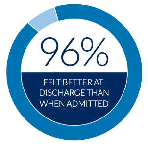 96% felt better at discharge than when admitted